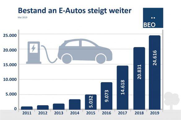 E-Autos Neuzulassungen steigen
