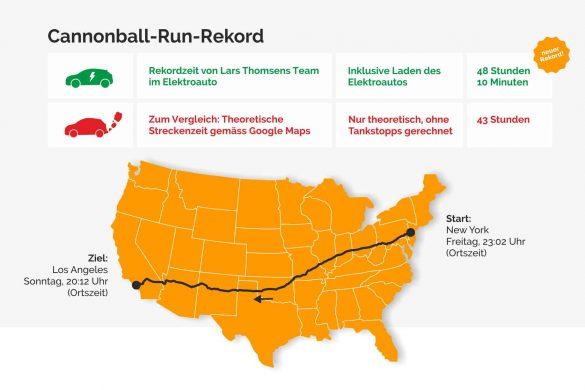 Neuer Cannonball Run EV-Rekord