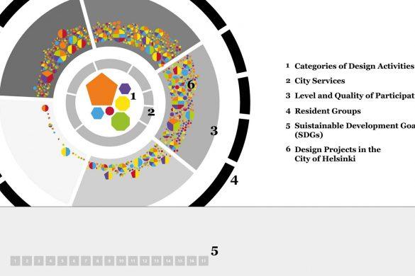 City of Design Helsinki Survey